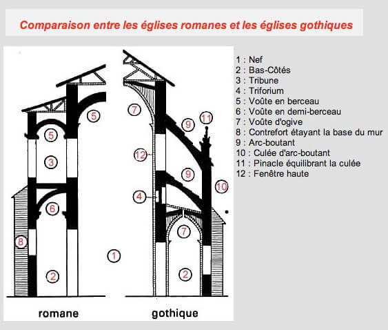 Restauration de meubles atelier bence style gothique for Fenetre vocabulaire technique